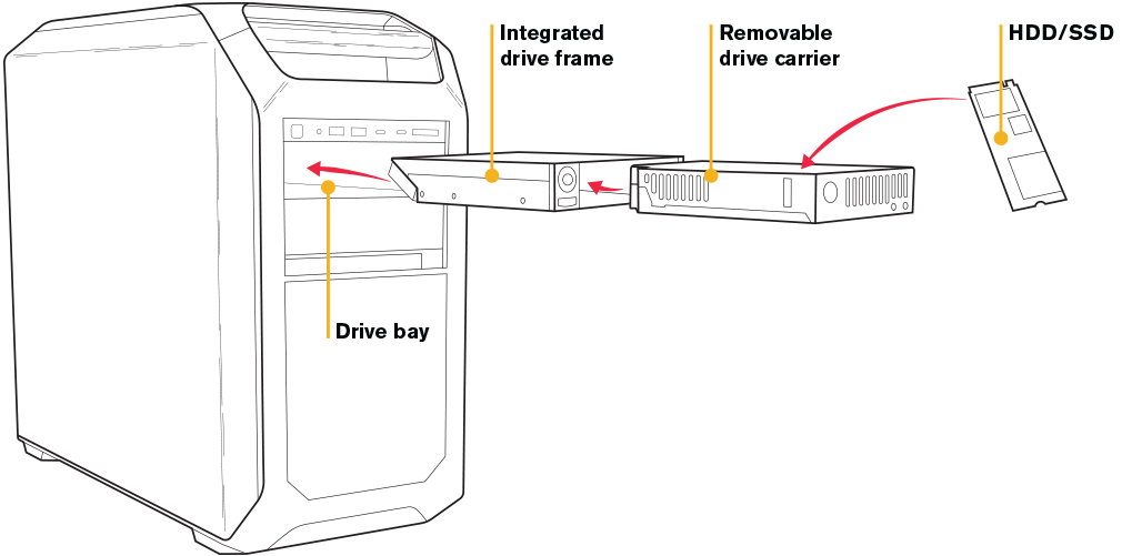 Removable Drives Explained